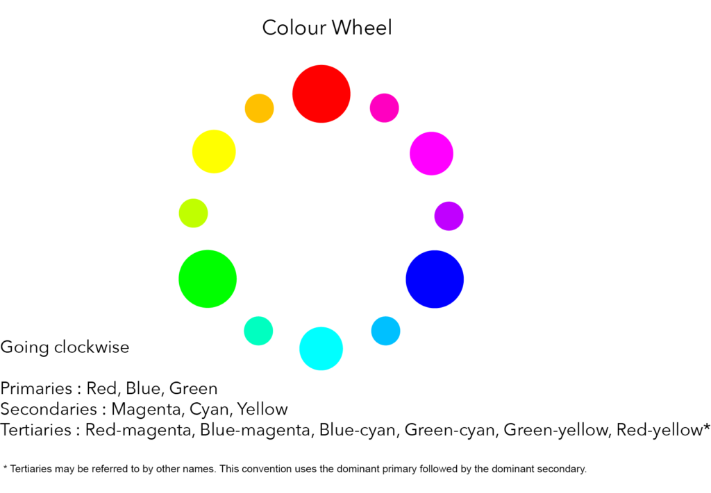 A Colour Wheel with primary, secondary and tertiary colours shown