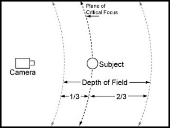 Depth of Field - Figure 2
