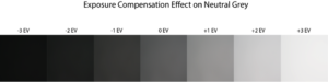 Exposure Compensation Effect on Neutral Grey