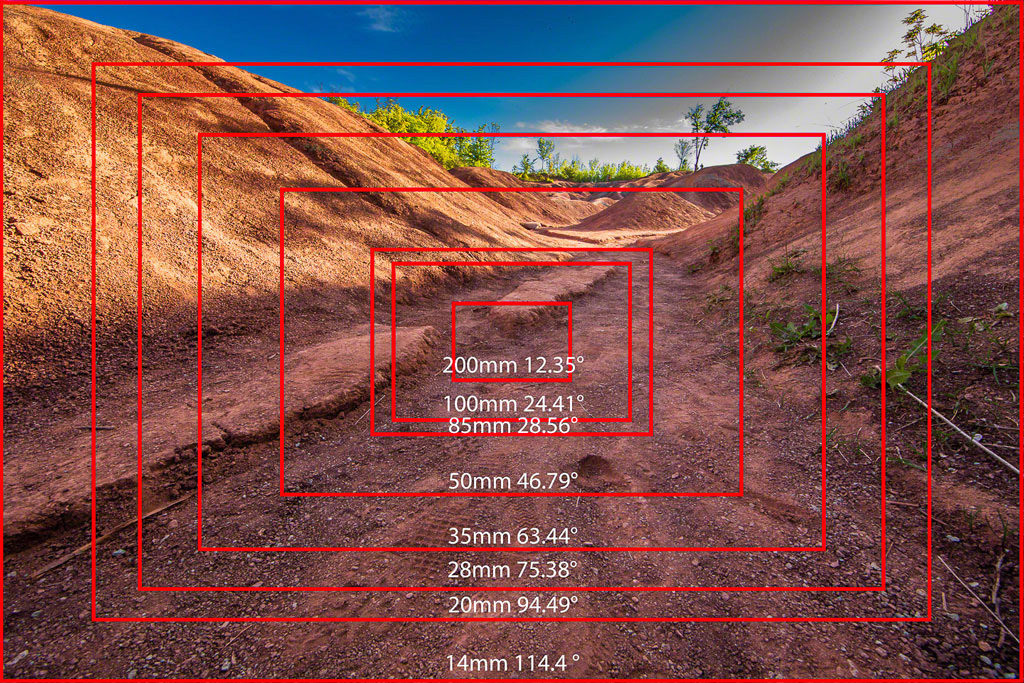 Focal Length and Angle of View with 35mm Full Frame as a Baseline.