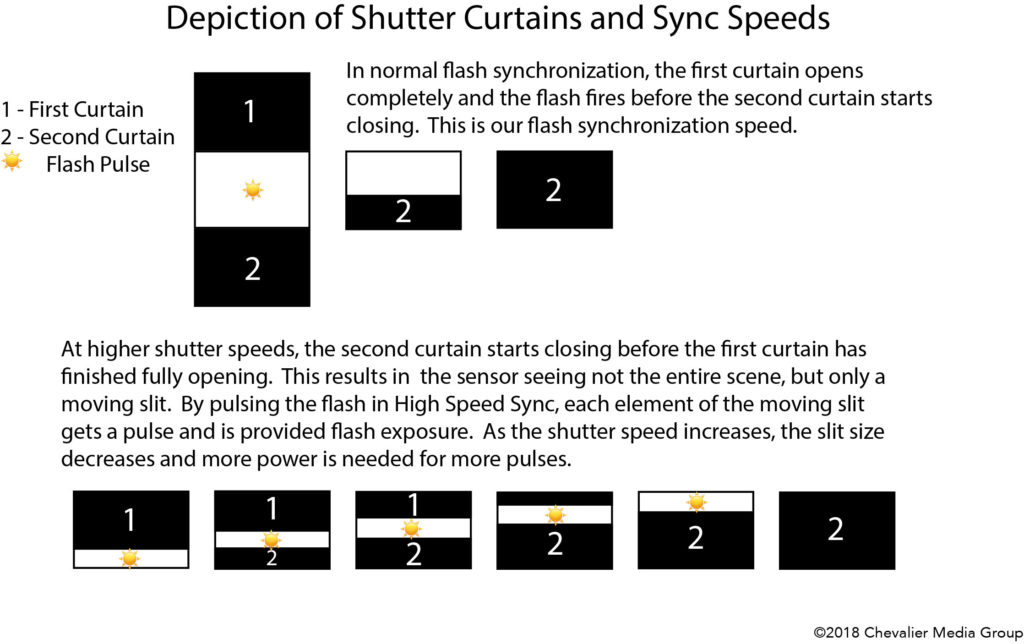 Depiction of Shutter Curtains and Sync Speeds