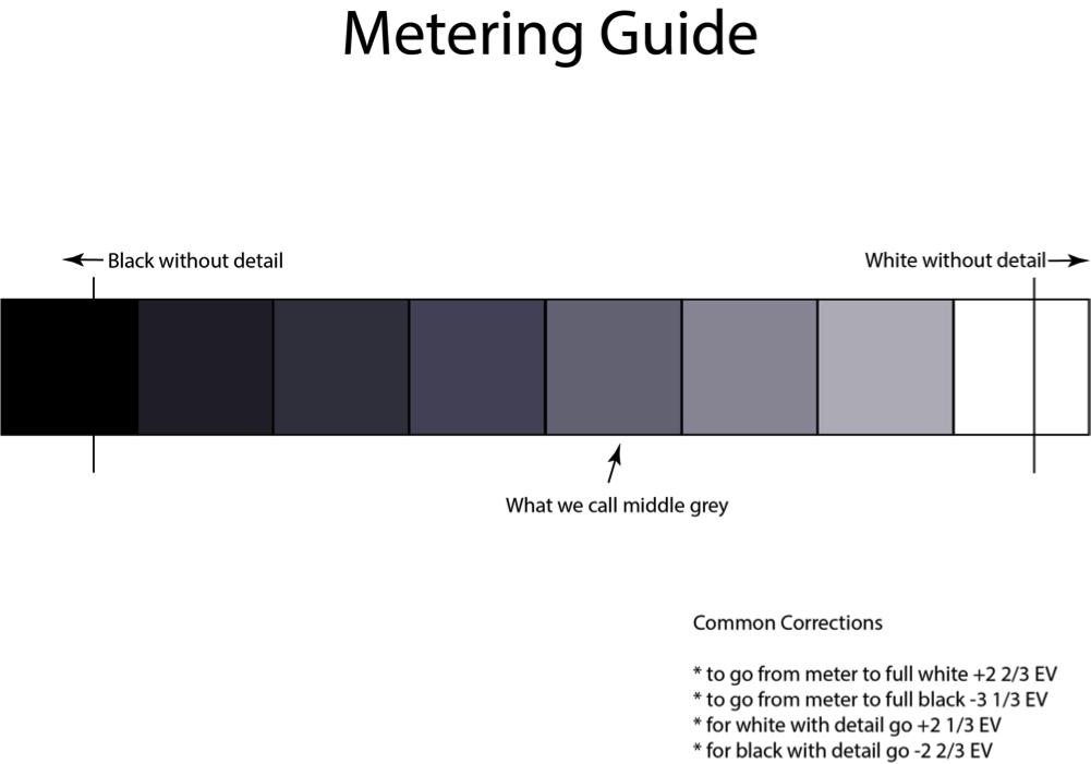 Spot Metering Guide