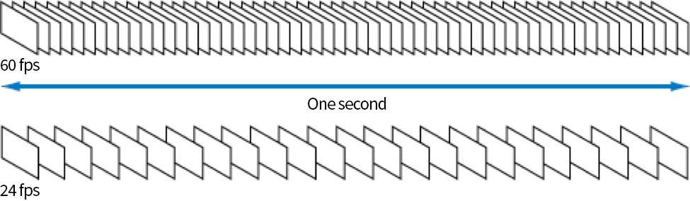 Video Basics: Frame rate depiction
