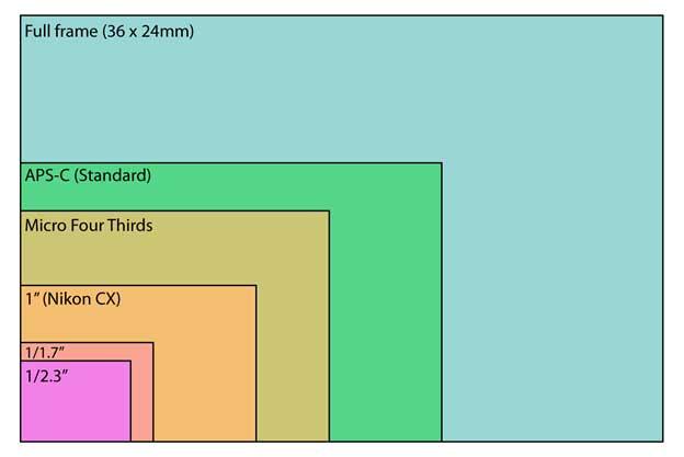 Digital photo sizes chart